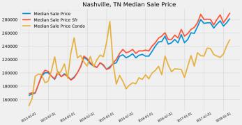 Condos Boom in Houston, Honolulu and Nashville – Data Rummager